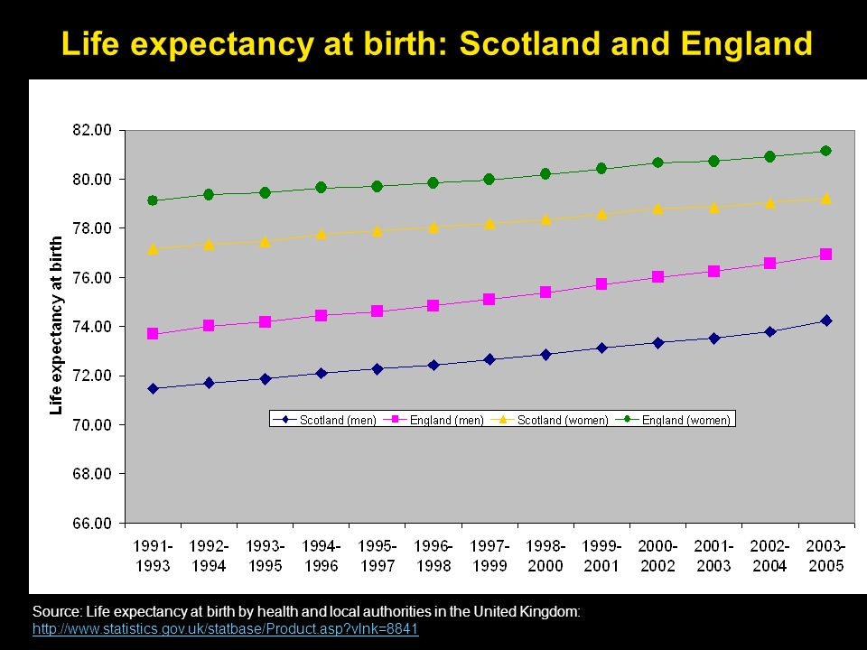 Source: Life expectancy at birth by health and local authorities in the United Kingdom: http://www.statistics.gov.uk/statbase/Product.asp?vlnk=8841 ht