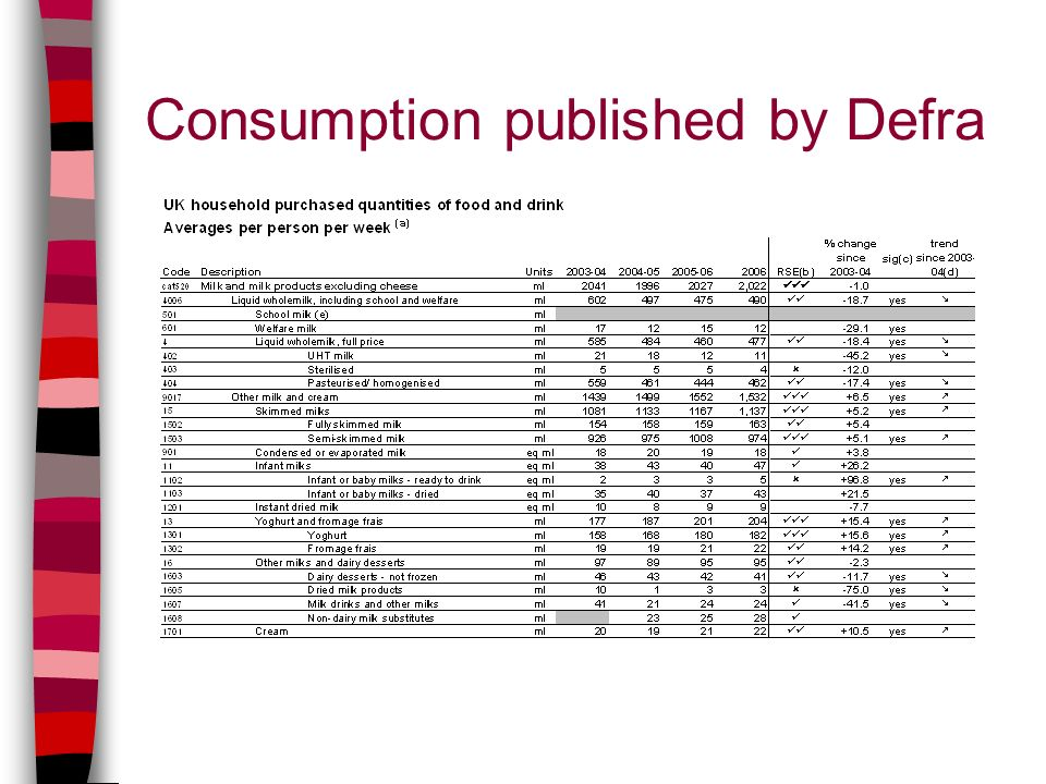 Consumption published by Defra