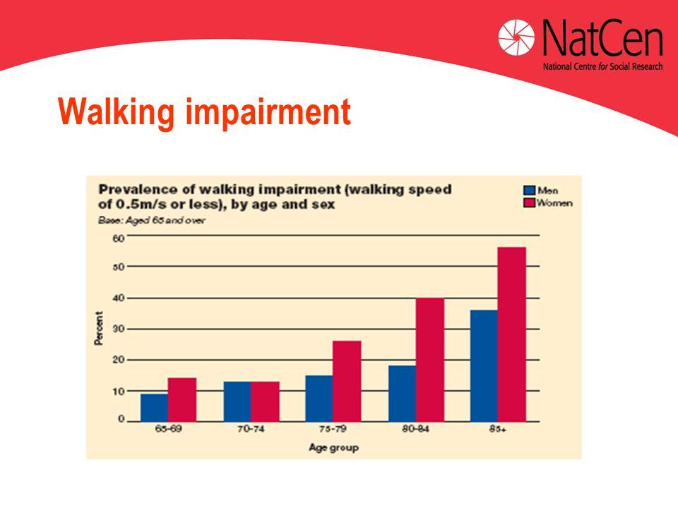 Walking impairment