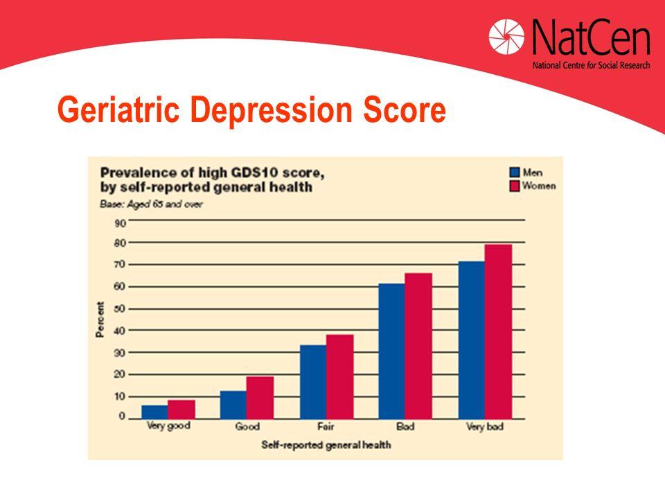 Geriatric Depression Score
