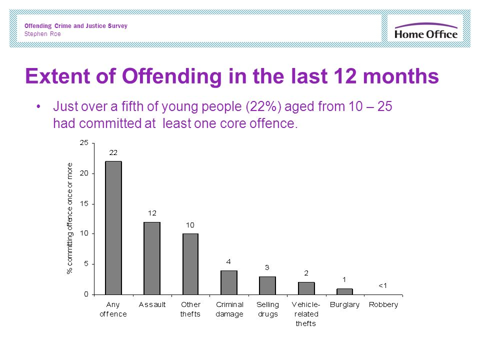 Offending Crime and Justice Survey Stephen Roe Extent of Offending in the last 12 months Just over a fifth of young people (22%) aged from 10 – 25 had committed at least one core offence.
