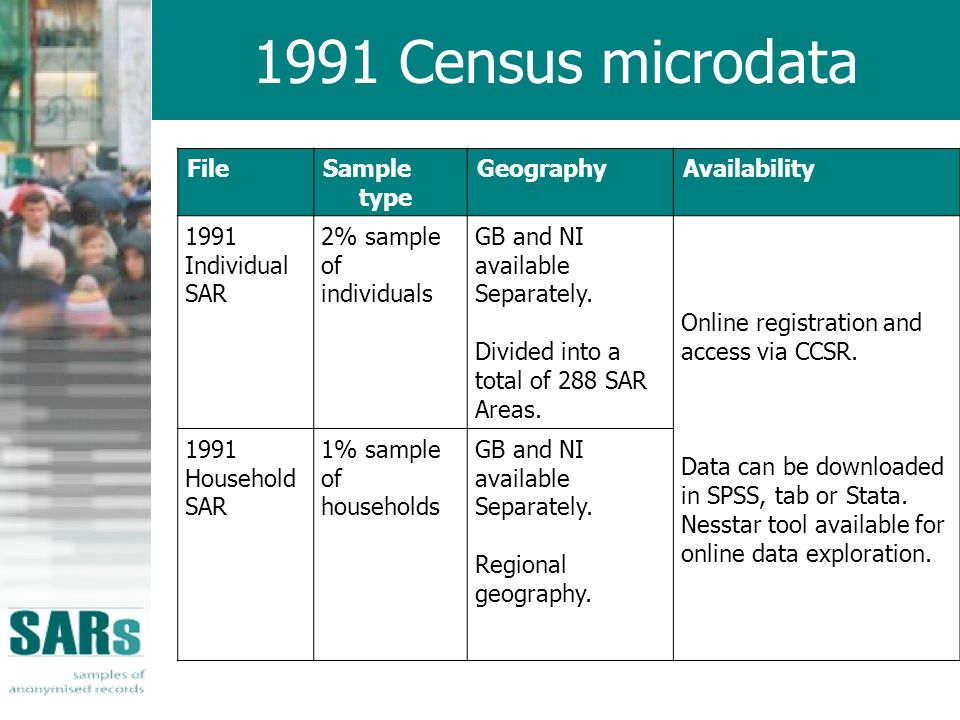 1991 Census microdata FileSample type GeographyAvailability 1991 Individual SAR 2% sample of individuals GB and NI available Separately.
