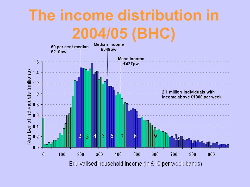 Mean income £427pw Median income £349pw 2.1 million individuals with income above £1000 per week 12 3 456 7 8 9 10 60 per cent median £210pw The income distribution in 2004/05 (BHC)