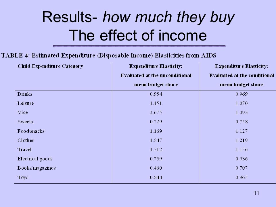 11 Results- how much they buy The effect of income