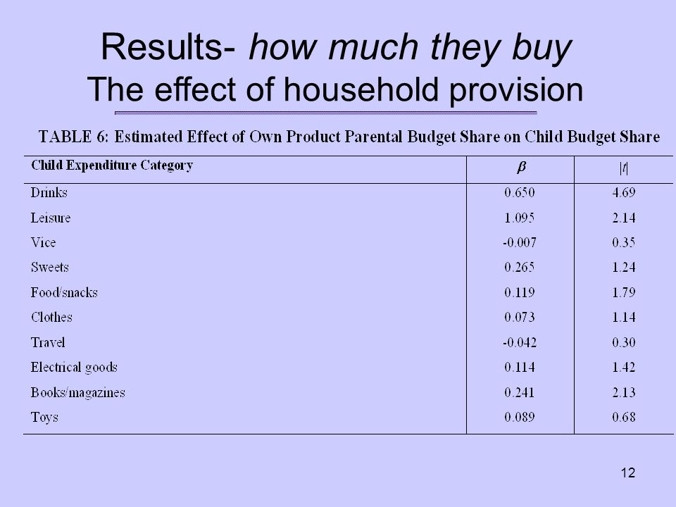 12 Results- how much they buy The effect of household provision