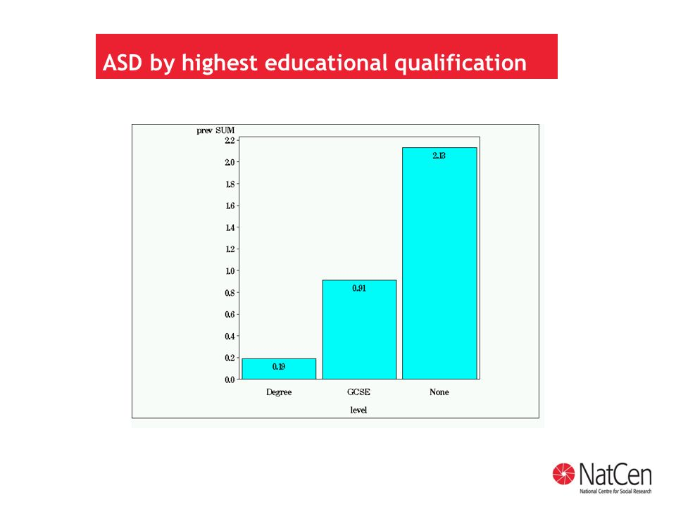 ASD by highest educational qualification