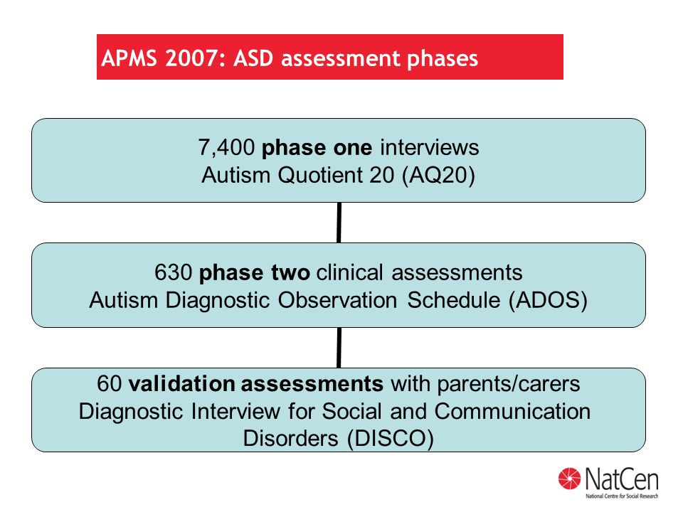 APMS 2007: ASD assessment phases 7,400 phase one interviews Autism Quotient 20 (AQ20) 630 phase two clinical assessments Autism Diagnostic Observation Schedule (ADOS) 60 validation assessments with parents/carers Diagnostic Interview for Social and Communication Disorders (DISCO)