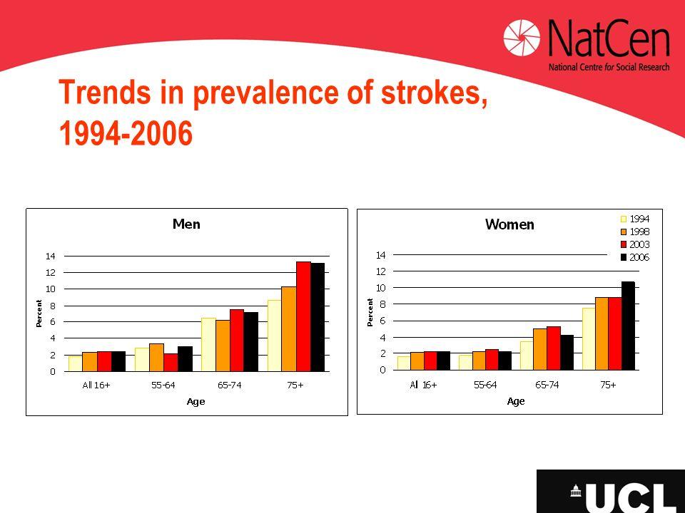 Trends in prevalence of strokes, 1994-2006
