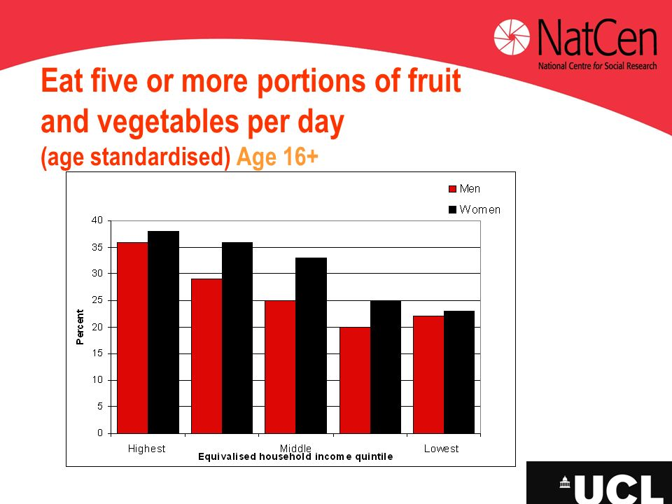Eat five or more portions of fruit and vegetables per day (age standardised) Age 16+