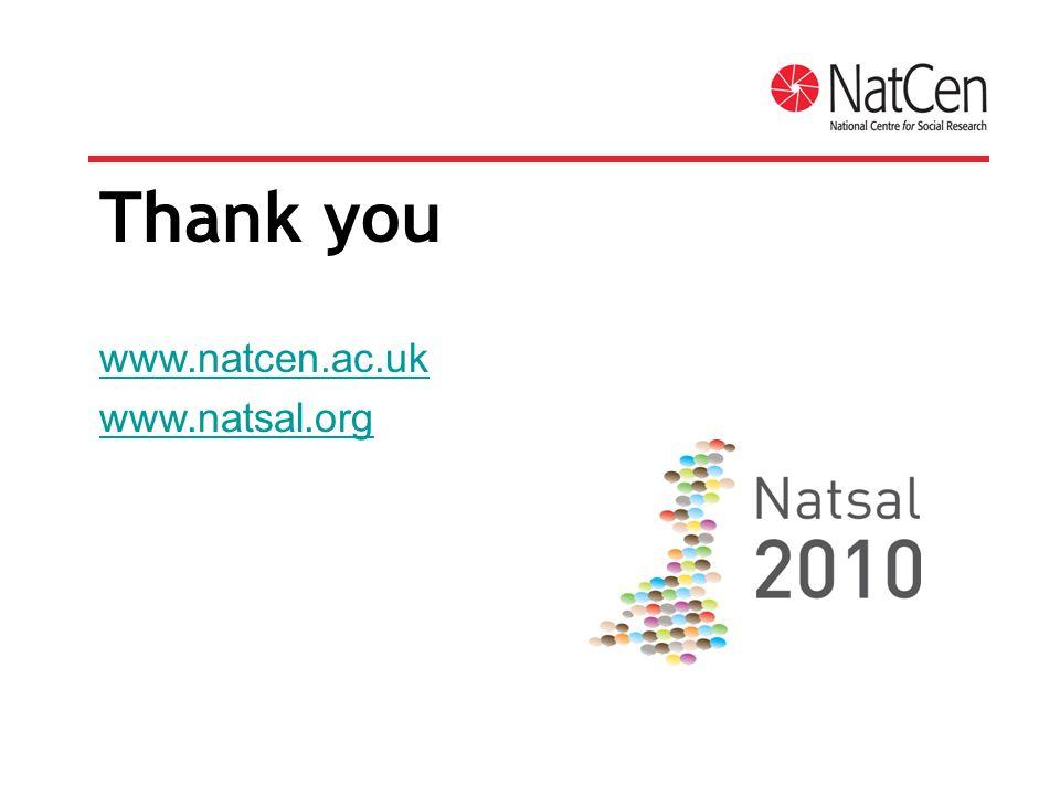Thank you www.natcen.ac.uk www.natsal.org