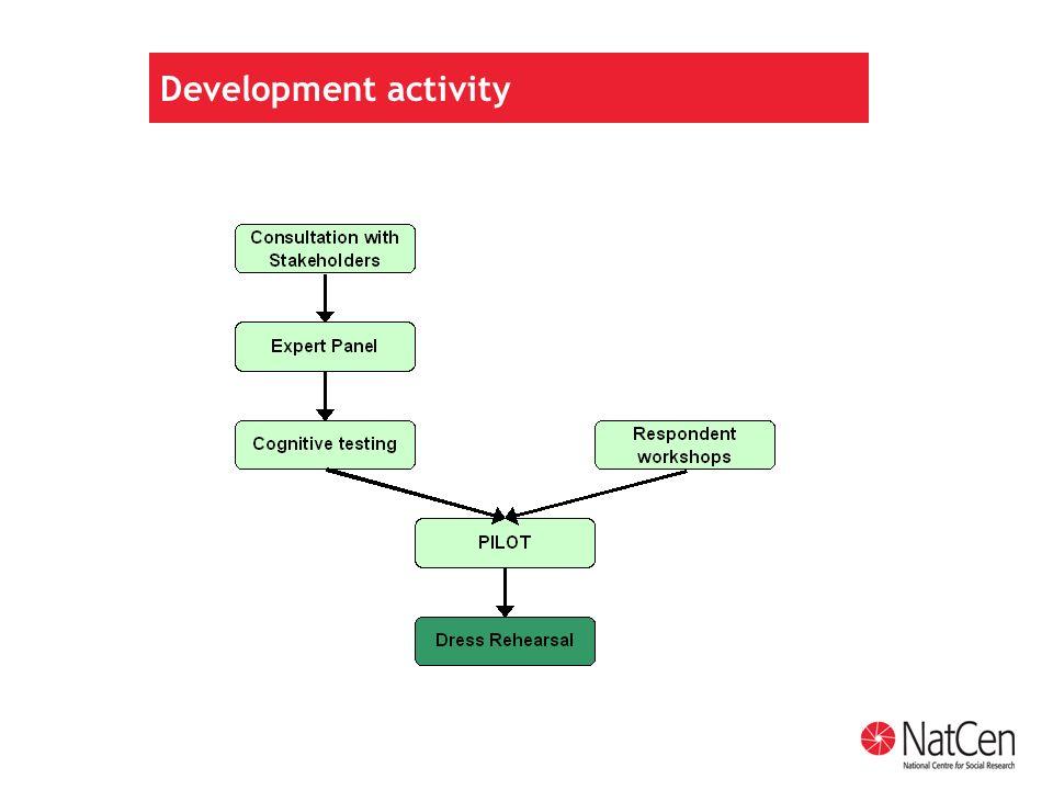 Development activity