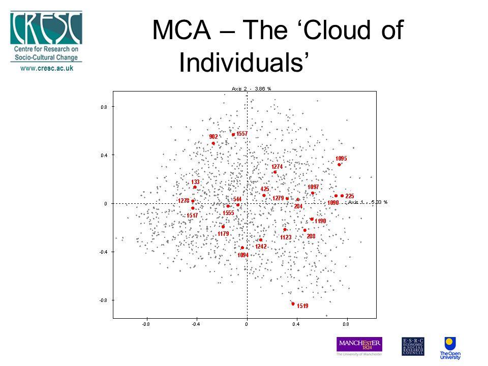 www.cresc.ac.uk MCA – The Cloud of Individuals