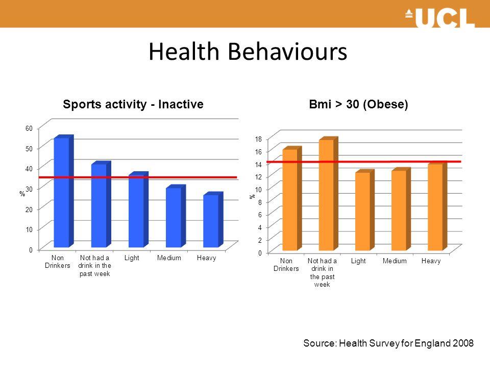 Health Behaviours Source: Health Survey for England 2008