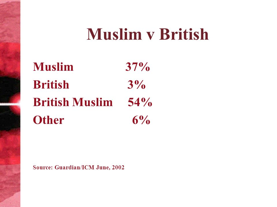 Muslim v British Muslim 37% British 3% British Muslim 54% Other 6% Source: Guardian/ICM June, 2002