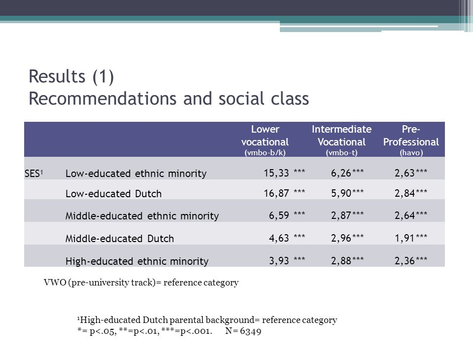 Results (1) Recommendations and social class Lower vocational (vmbo-b/k) Intermediate Vocational (vmbo-t) Pre- Professional (havo) SES 1 Low-educated