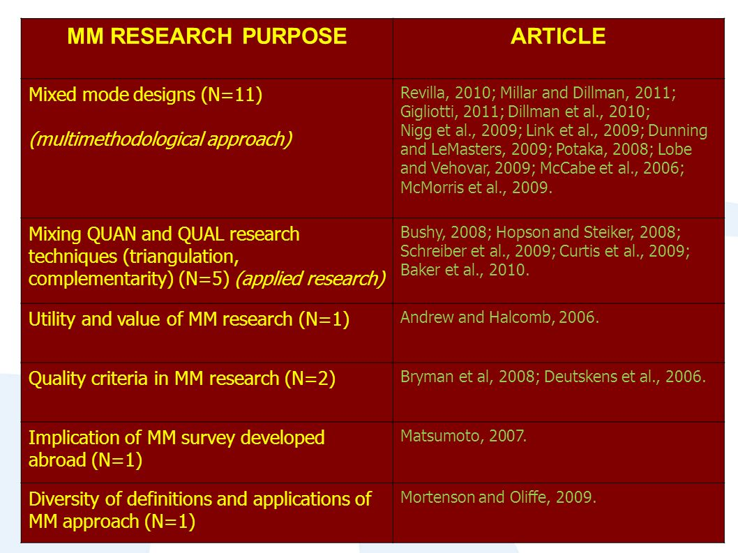 MM RESEARCH PURPOSEARTICLE Mixed mode designs (N=11) (multimethodological approach) Revilla, 2010; Millar and Dillman, 2011; Gigliotti, 2011; Dillman et al., 2010; Nigg et al., 2009; Link et al., 2009; Dunning and LeMasters, 2009; Potaka, 2008; Lobe and Vehovar, 2009; McCabe et al., 2006; McMorris et al., 2009.