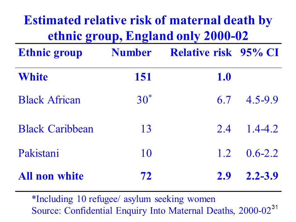 31 Estimated relative risk of maternal death by ethnic group, England only 2000-02 Ethnic groupNumberRelative risk95% CI White1511.0 Black African30 * 6.74.5-9.9 Black Caribbean132.41.4-4.2 Pakistani101.20.6-2.2 All non white722.92.2-3.9 *Including 10 refugee/ asylum seeking women Source: Confidential Enquiry Into Maternal Deaths, 2000-02