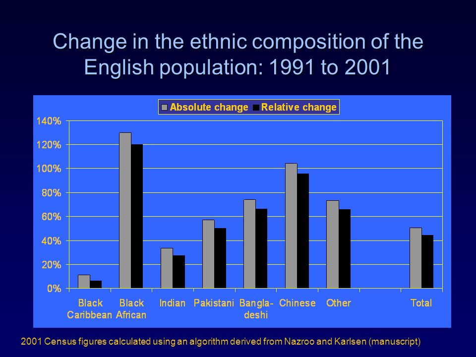 Change in the ethnic composition of the English population: 1991 to 2001 2001 Census figures calculated using an algorithm derived from Nazroo and Kar