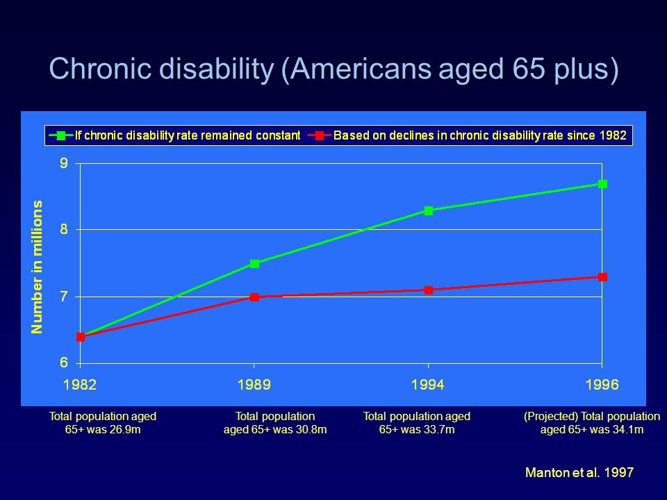 Chronic disability (Americans aged 65 plus) Manton et al. 1997 Total population aged 65+ was 26.9m (Projected) Total population aged 65+ was 34.1m Tot