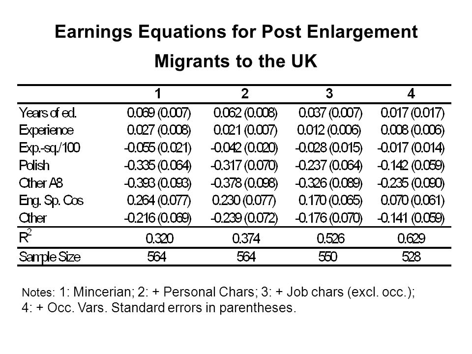 Earnings Equations for Post Enlargement Migrants to the UK Notes: 1: Mincerian; 2: + Personal Chars; 3: + Job chars (excl.