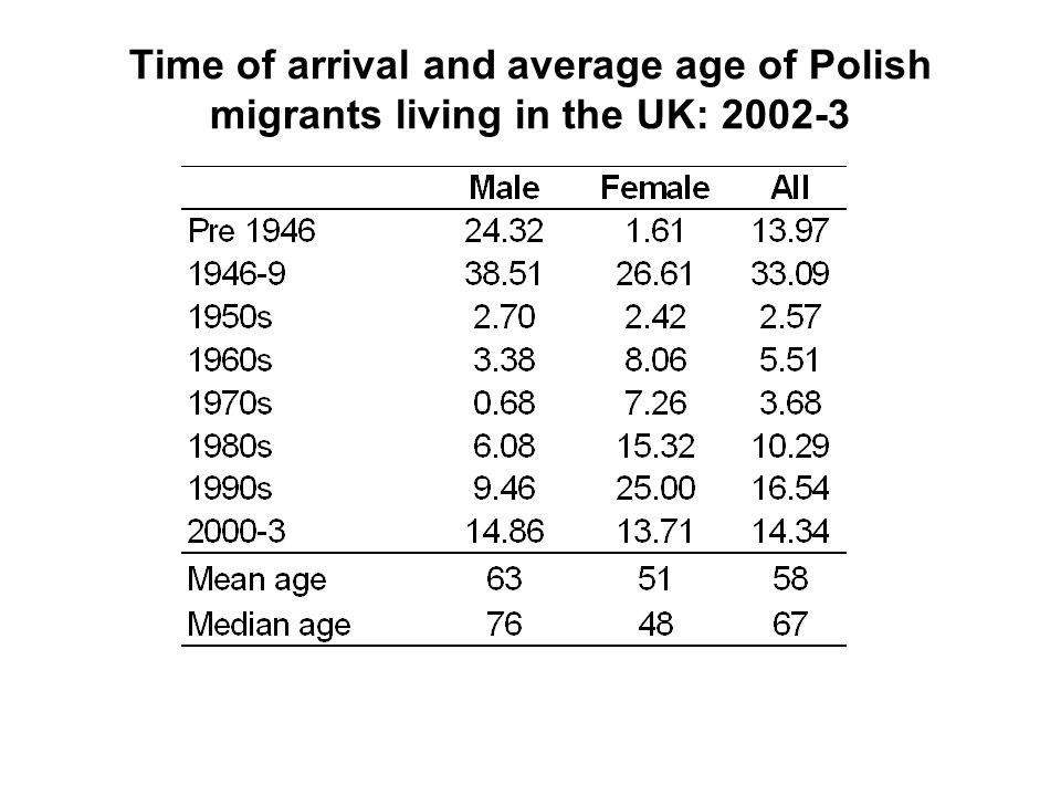 Time of arrival and average age of Polish migrants living in the UK: 2002-3