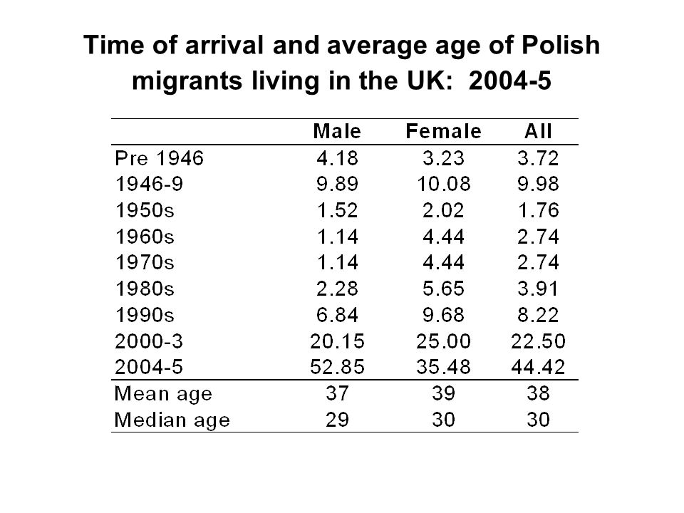 Time of arrival and average age of Polish migrants living in the UK: 2004-5