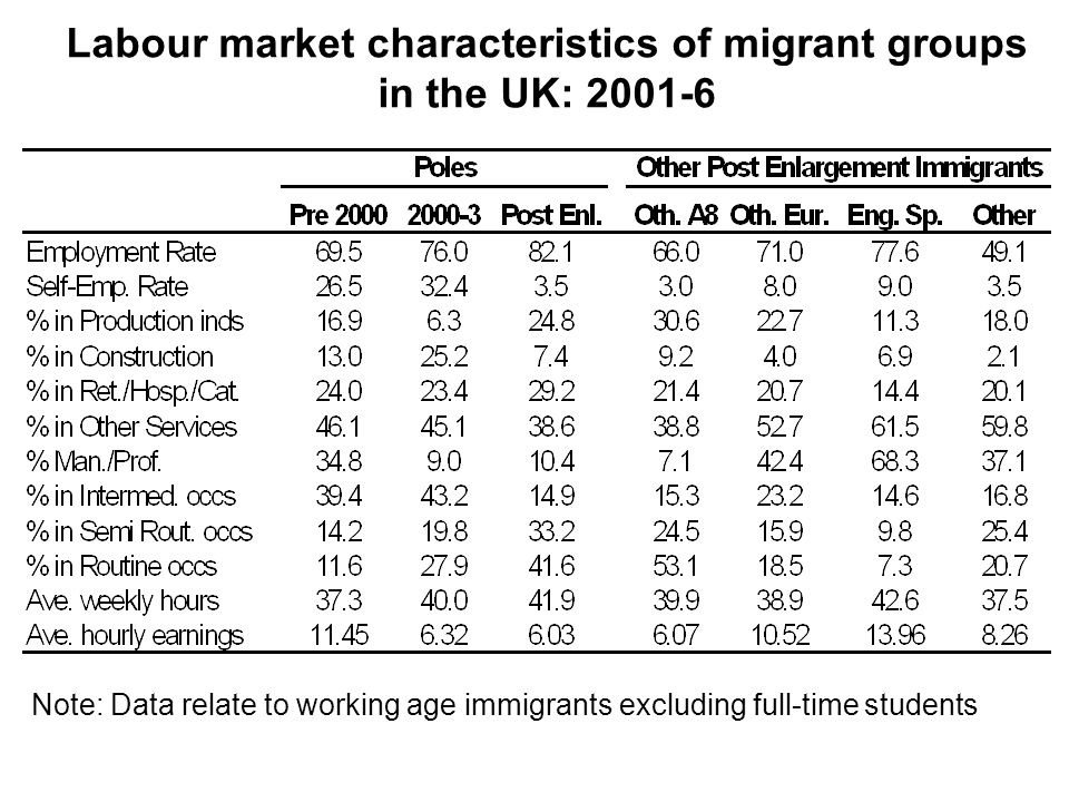 Labour market characteristics of migrant groups in the UK: 2001-6 Note: Data relate to working age immigrants excluding full-time students