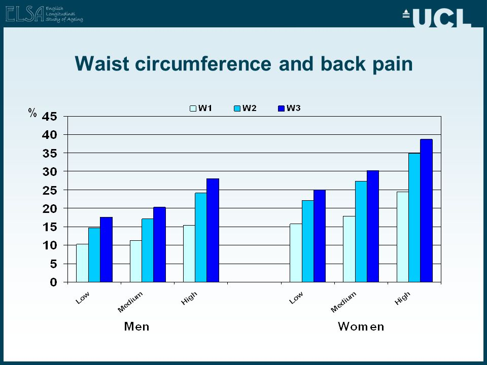 Waist circumference and back pain
