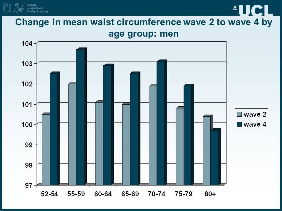 Change in mean waist circumference wave 2 to wave 4 by age group: men