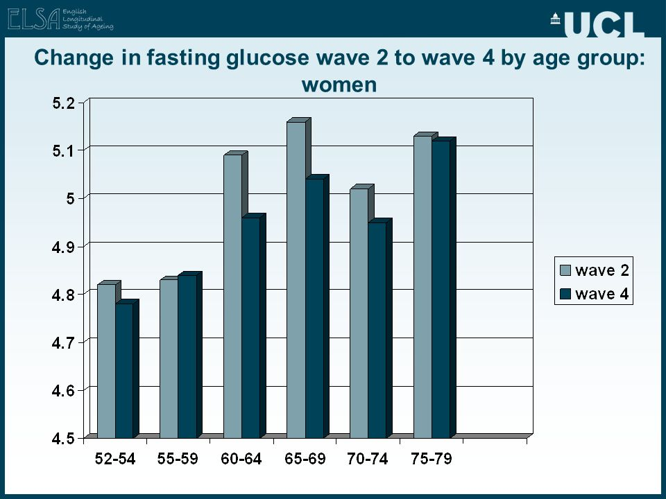 Change in fasting glucose wave 2 to wave 4 by age group: women
