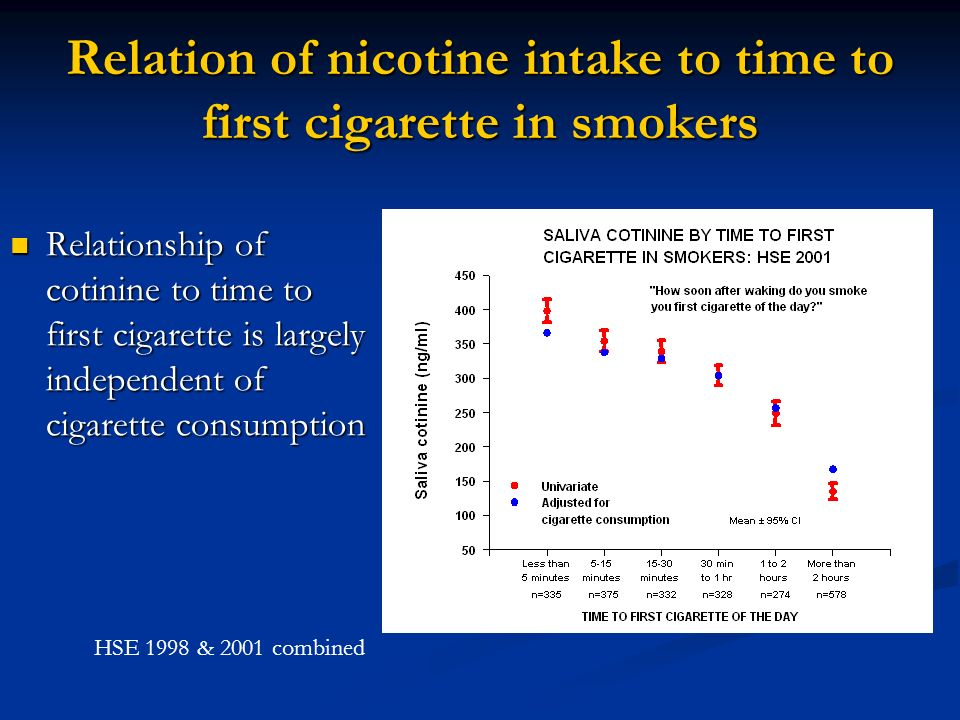 Cotinine by questionnaire measure of dependence Dependence scale: Dependence scale: Time to first cigarette (1-6) Time to first cigarette (1-6) Perceived difficulty of abstaining for a whole day (0-3) Perceived difficulty of abstaining for a whole day (0-3) Cigarette consumption (0-3) Cigarette consumption (0-3) HSE 1998 & 2001 combined