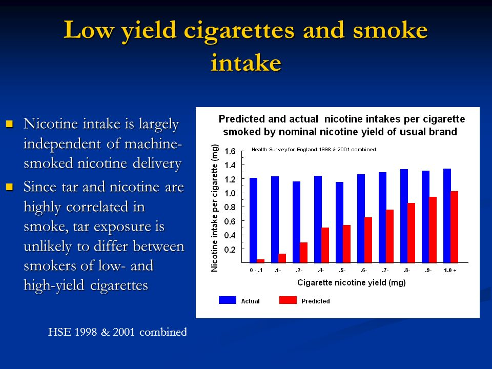 Low yield cigarettes and smoke intake Nicotine yields have declined by 40% since 1980, but have smokers intakes reduced.