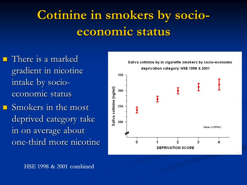 Cotinine and dependence in smokers The socio-economic gradient in nicotine intake among smokers is independent of the product smoked – seen both in smokers of manufactured cigarettes and own-rollers The socio-economic gradient in nicotine intake among smokers is independent of the product smoked – seen both in smokers of manufactured cigarettes and own-rollers HSE 1998 & 2001 combined