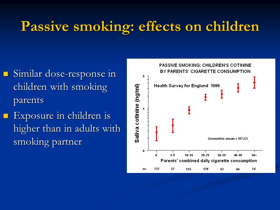 Passive smoking and deprivation In both adults and children, extent of exposure varies by socio- economic status In both adults and children, extent of exposure varies by socio- economic status