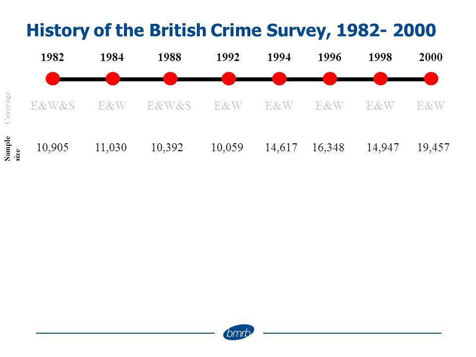 History of the British Crime Survey, 1982- 2000 199419821988 1984 1992199819962000 E&WE&W&S E&W Coverage 14,61710,90510,39211,03010,05914,94716,34819,457 Sample size
