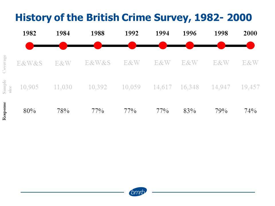 History of the British Crime Survey, 1982- 2000 1994198219881992199819962000 E&W E&W&S E&W Coverage 14,61710,90510,39210,05914,94716,34819,457 Sample size 77%80%77% 1984 E&W 11,030 78%77%79%83%74% Response