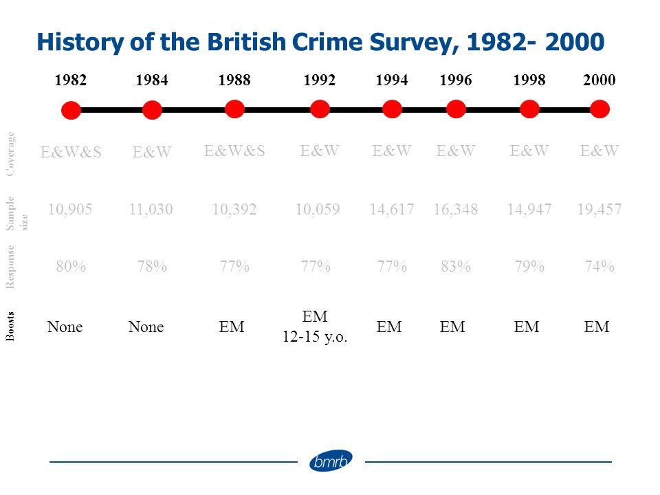 History of the British Crime Survey, 1982- 2000 1994198219881992199819962000 E&W E&W&S E&W Coverage 14,61710,90510,39210,05914,94716,34819,457 Sample size 77%80%77% 1984 E&W 11,030 78%77%79%83%74% Response NoneEMNone EM 12-15 y.o.