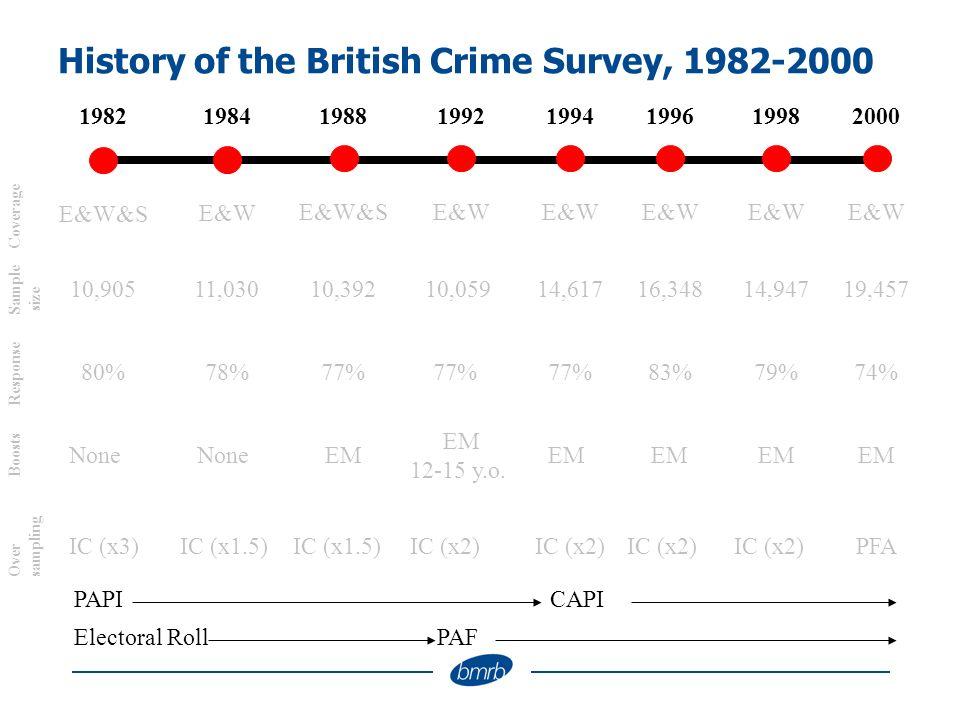 History of the British Crime Survey, 1982-2000 1994198219881992199819962000 E&W E&W&S E&W Coverage 14,61710,90510,39210,05914,94716,34819,457 Sample size 77%80%77% 1984 E&W 11,030 78%77%79%83%74% Response NoneEMNone EM 12-15 y.o.