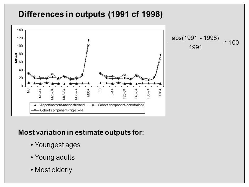 Differences in outputs (1991 cf 1998) abs(1991 - 1998) 1991 Most variation in estimate outputs for: Youngest ages Young adults Most elderly * 100
