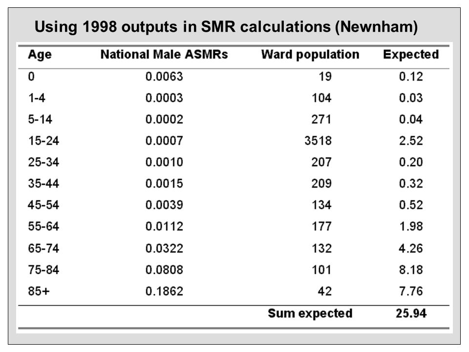 Using 1998 outputs in SMR calculations (Newnham)