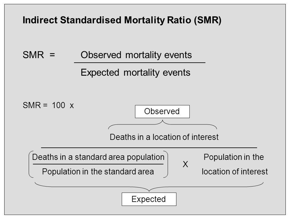Indirect Standardised Mortality Ratio (SMR) SMR = Observed mortality events Expected mortality events SMR = 100 x Deaths in a location of interest Deaths in a standard area population Population in the standard area Population in the location of interest X Observed Expected
