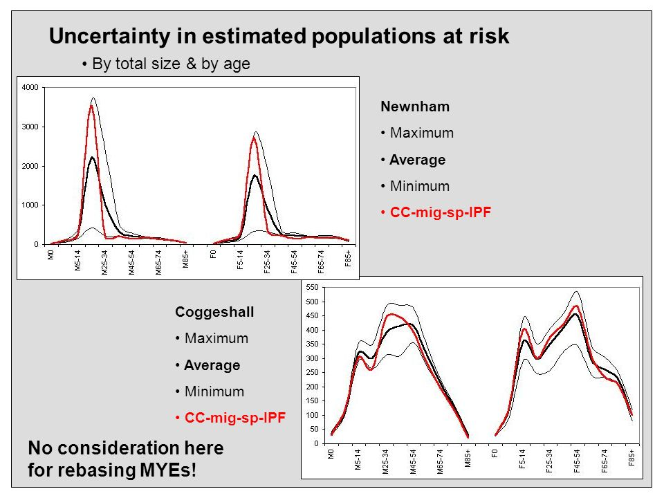 Uncertainty in estimated populations at risk By total size & by age Newnham Maximum Average Minimum CC-mig-sp-IPF Coggeshall Maximum Average Minimum CC-mig-sp-IPF No consideration here for rebasing MYEs!