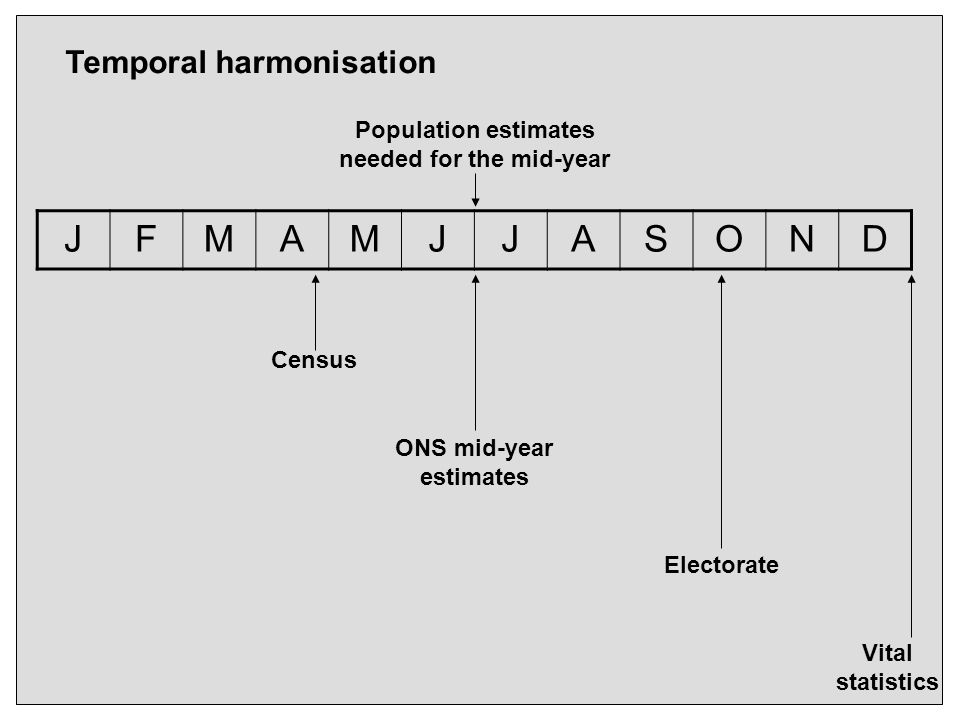 Temporal harmonisation JFMAMJJASOND Population estimates needed for the mid-year ONS mid-year estimates Electorate Census Vital statistics