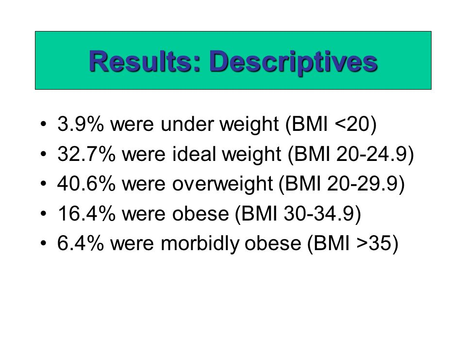 3.9% were under weight (BMI <20) 32.7% were ideal weight (BMI 20-24.9) 40.6% were overweight (BMI 20-29.9) 16.4% were obese (BMI 30-34.9) 6.4% were morbidly obese (BMI >35) Results: Descriptives