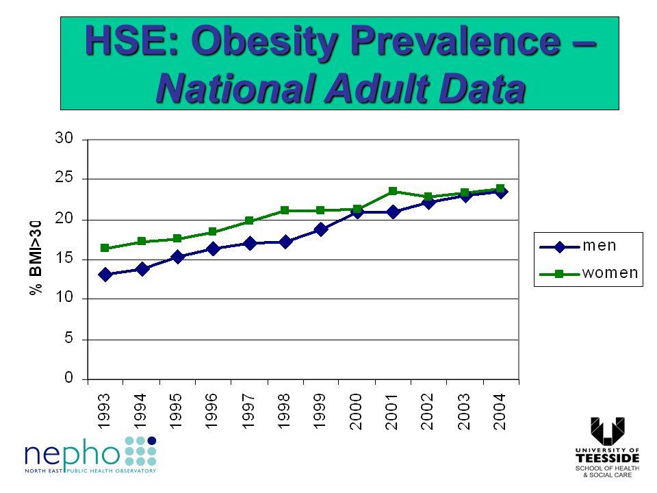 3.9% were under weight (BMI <20) 32.7% were ideal weight (BMI 20-24.9) 40.6% were overweight (BMI 20-29.9) 16.4% were obese (BMI 30-34.9) 6.4% were morbidly obese (BMI >35) Results: Descriptives