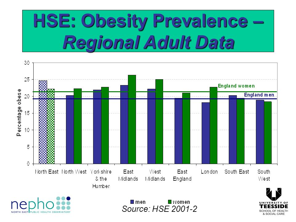 HSE: Obesity Prevalence – Regional Adult Data Source: HSE 2001-2