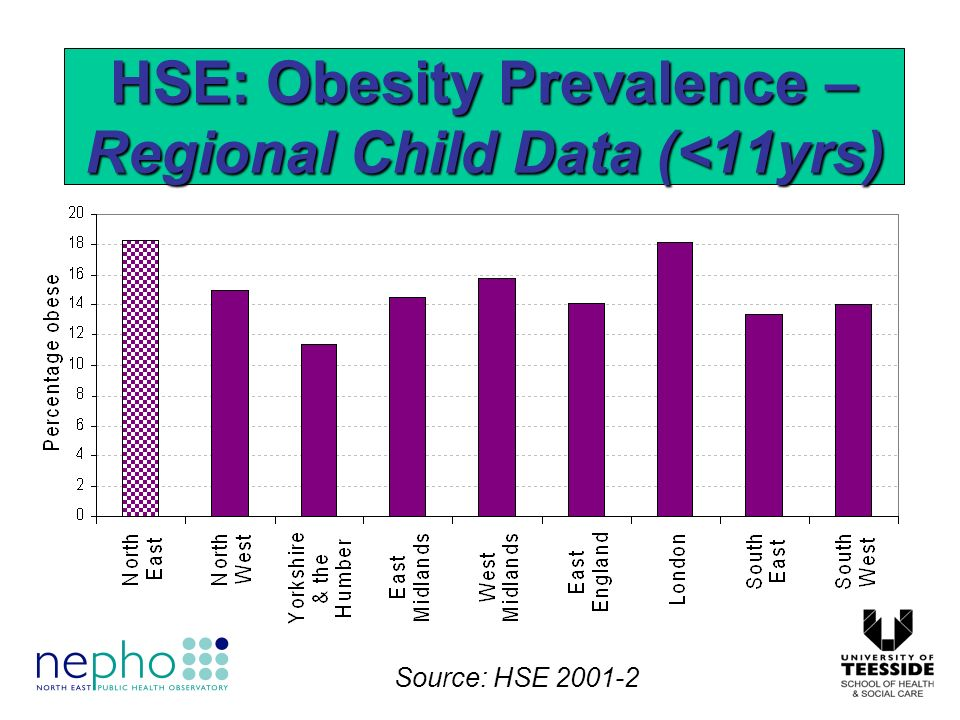 Factors contributing to obesity: –Energy intake (diet) –Physical activity levels (exercise) –The environment & locality –Social class (poverty) –Disease and disability –Genetics –Ethnic origin –Psychology and behaviour –Birth weight and rate of infant weight gain –Parental obesity Obesity: A Multi-factorial Disease