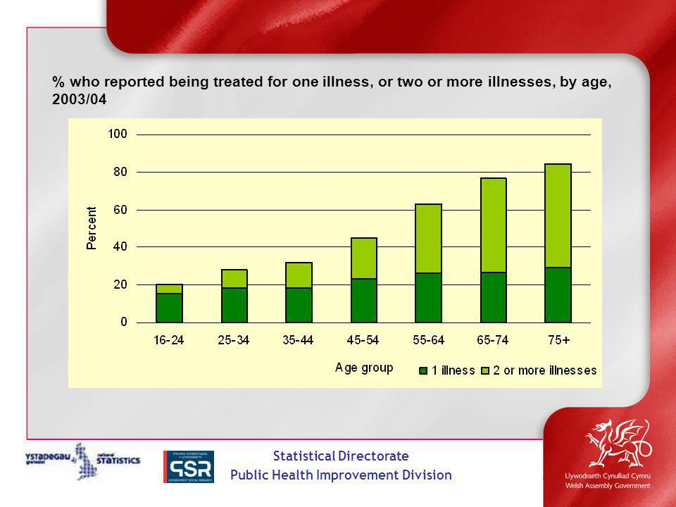 Statistical Directorate Public Health Improvement Division % who reported being treated for one illness, or two or more illnesses, by age, 2003/04