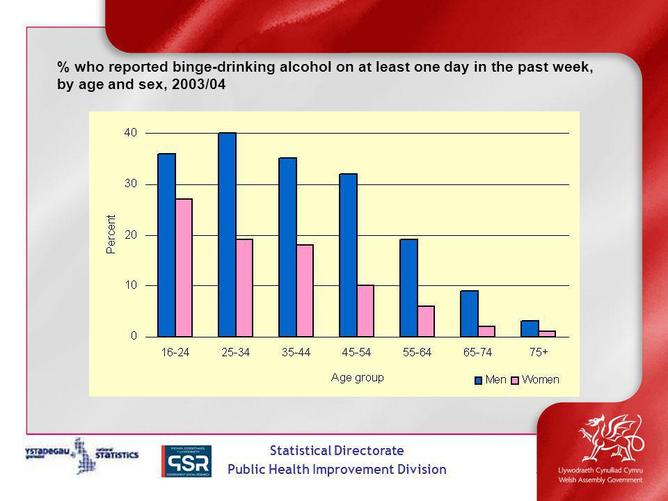 Statistical Directorate Public Health Improvement Division % who reported binge-drinking alcohol on at least one day in the past week, by age and sex, 2003/04