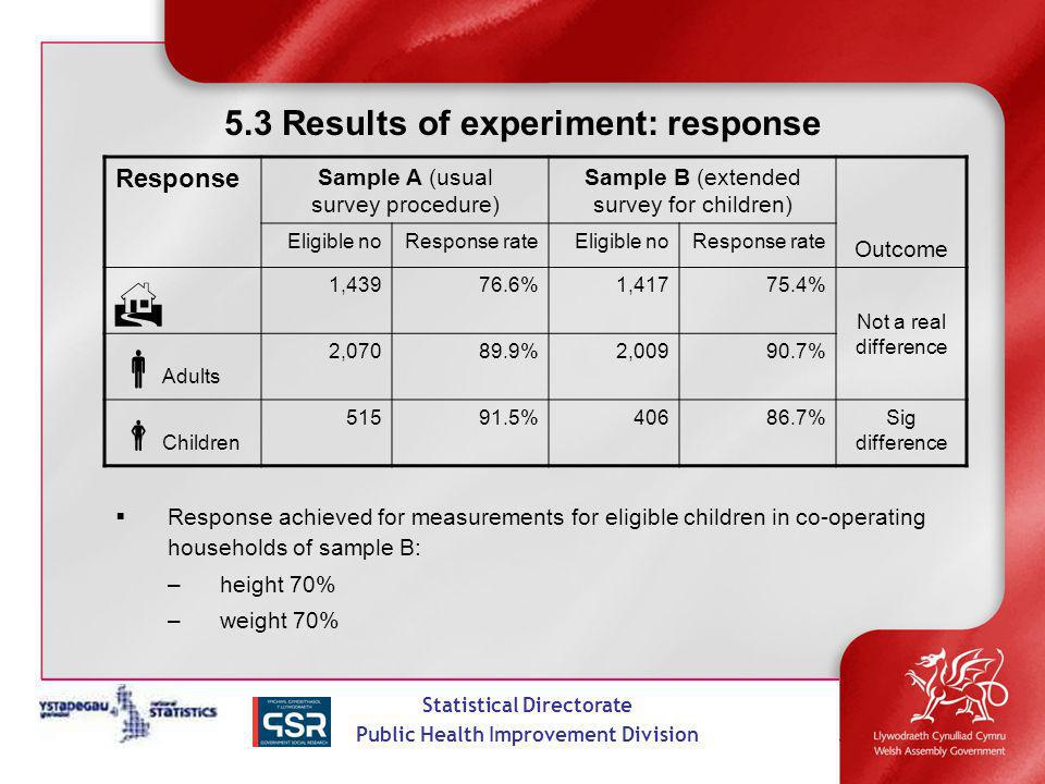 Statistical Directorate Public Health Improvement Division 5.3 Results of experiment: response Response achieved for measurements for eligible children in co-operating households of sample B: –height 70% –weight 70% Response Sample A (usual survey procedure) Sample B (extended survey for children) Outcome Eligible noResponse rateEligible noResponse rate 1,43976.6%1,41775.4% Not a real difference Adults 2,07089.9%2,00990.7% Children 51591.5%40686.7%Sig difference